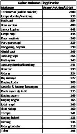 Tabel Diet №2